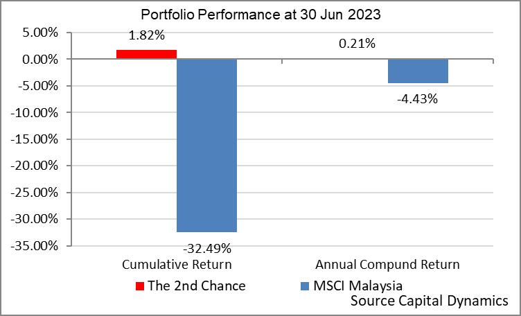 Capital Dynamics Portfolio